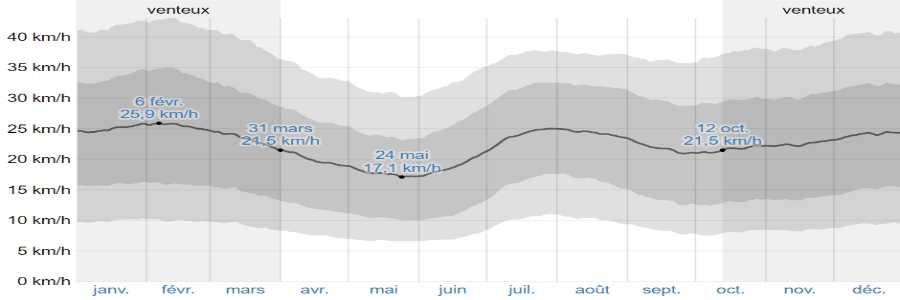 Climat naxos vents