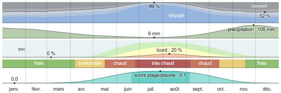 Climat olympie analyse
