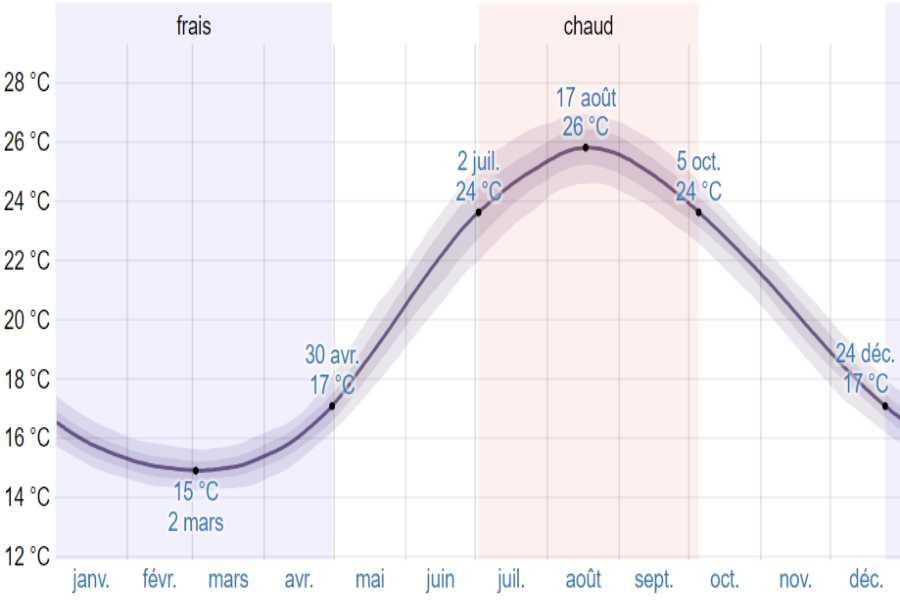 Climat olympie moyenne temp mer