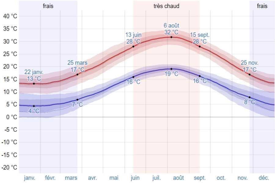 Climat olympie moyenne temp