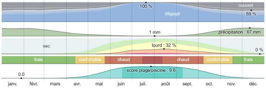 Climat paros analyse