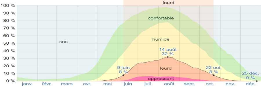 Climat paros humidite