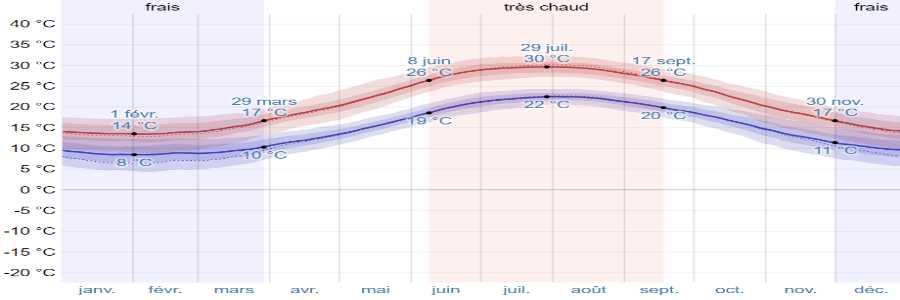 Climat paros temperatures