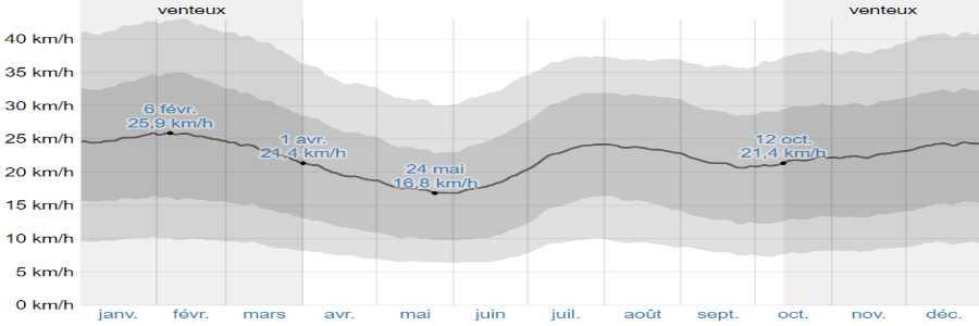 Climat paros vents