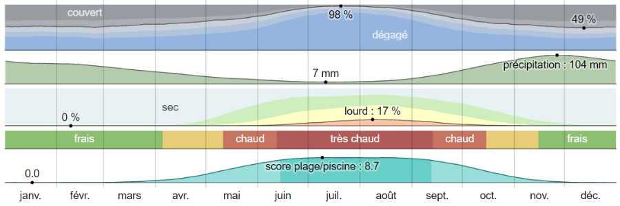 Climat patras analyse