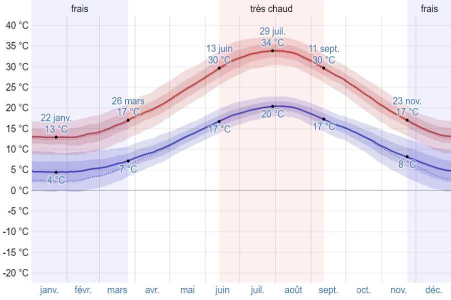 Climat patras moyenne temp