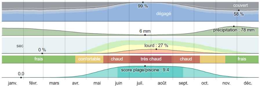 Climat poros analyse