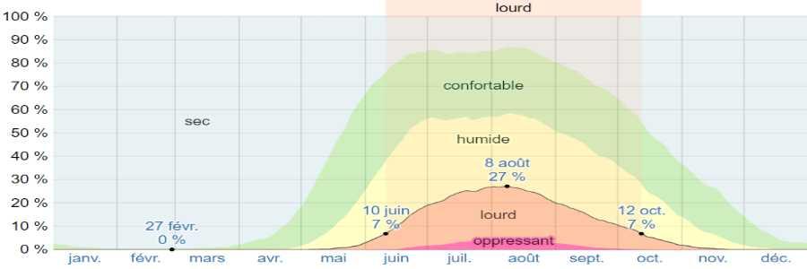 Climat poros humidite