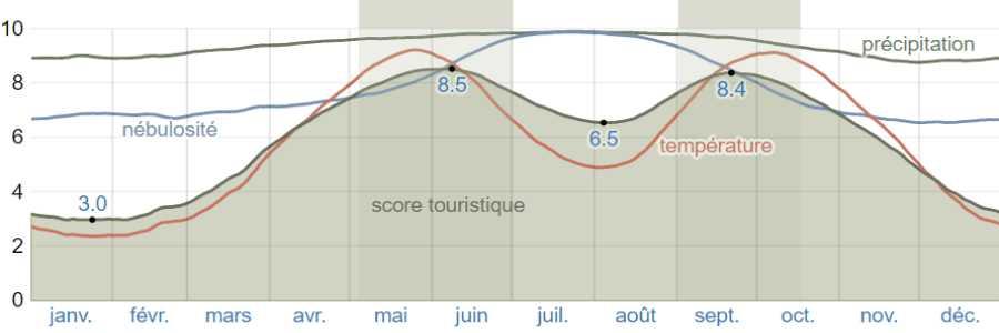 Climat poros scores