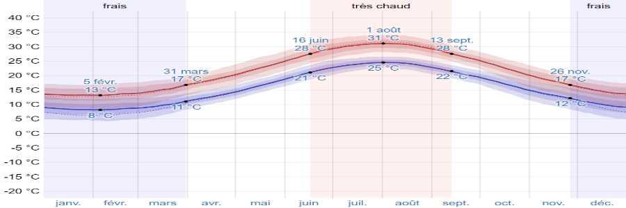 Climat poros temperatures