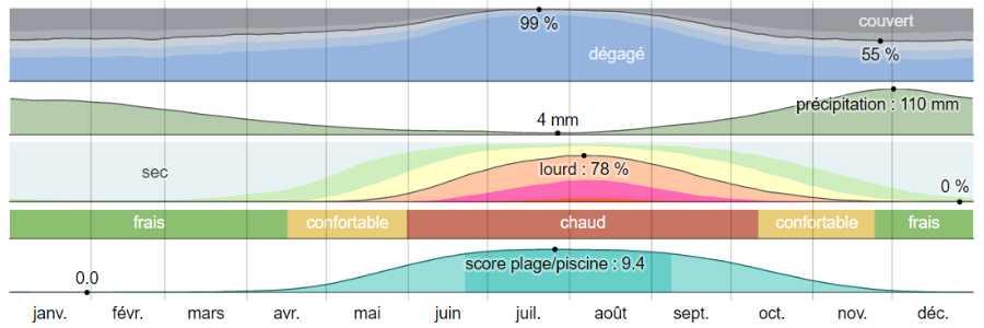 Climat pylos analyse