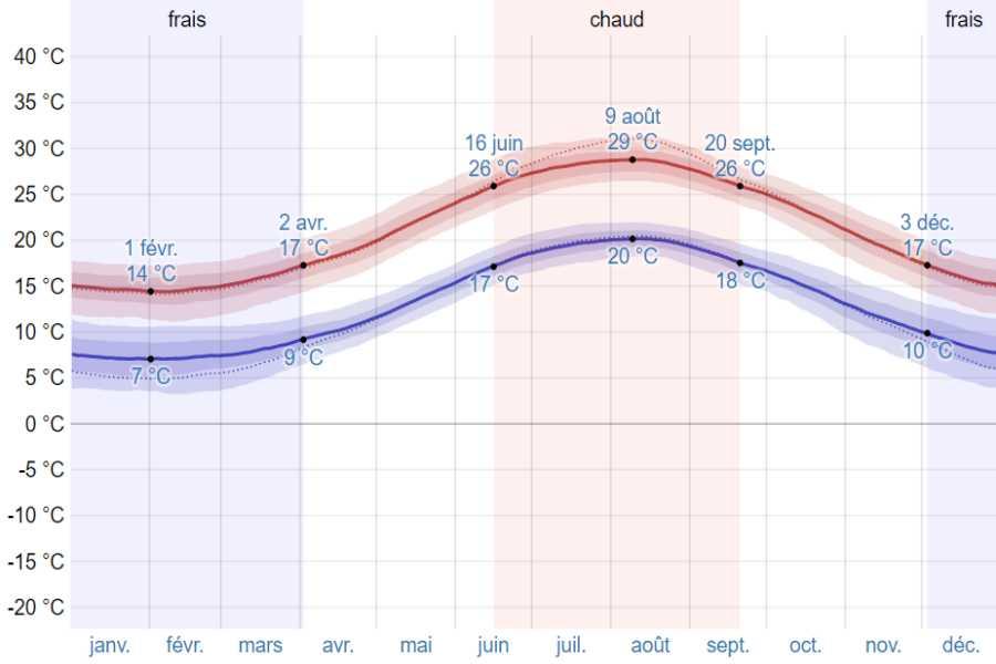 Climat pylos moyenne temp