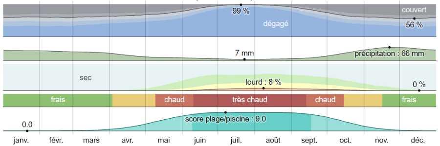 Climat salamine analyse