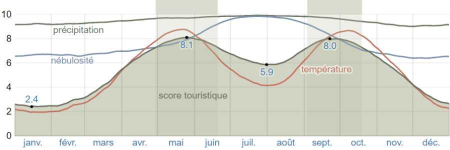 Climat salamine scores