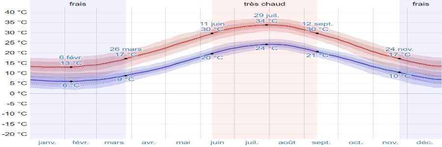 Climat salamine temperatures