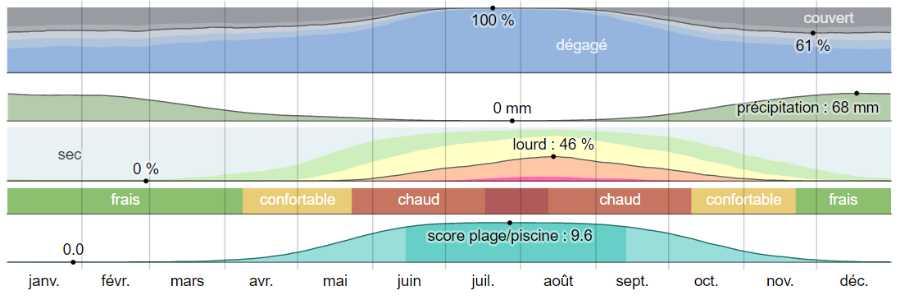 Climat santorin analyse