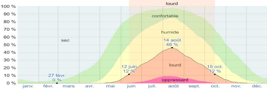 Climat santorin humidite