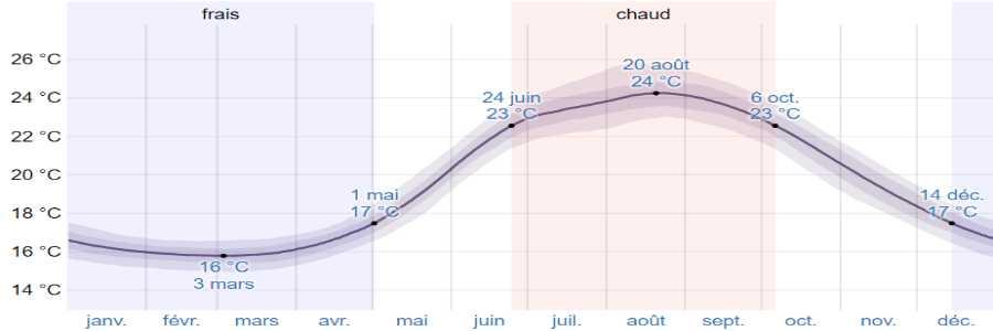 Climat santorin mer