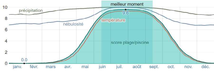 Climat santorin plage piscine