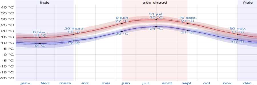 Climat santorin temperatures
