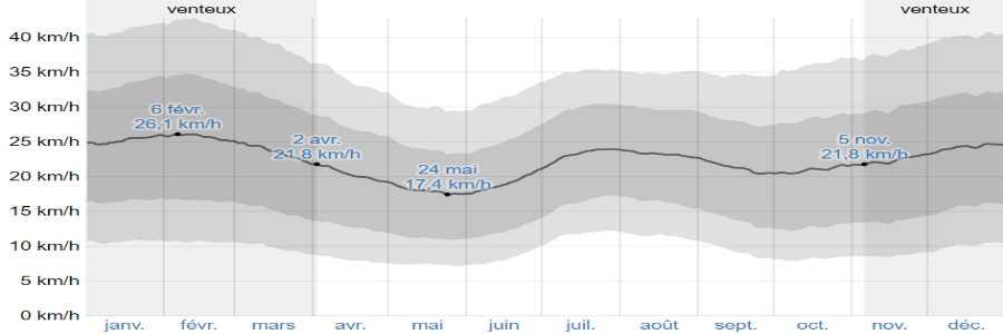 Climat santorin vents