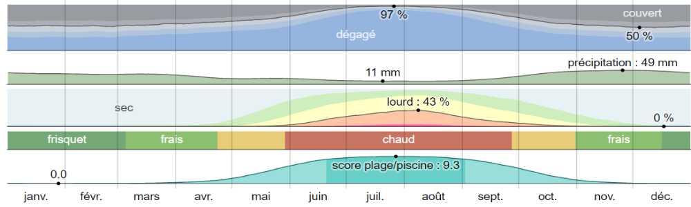 Climat skiathos analyse