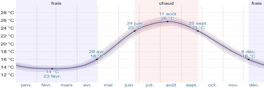 Climat skiathos mer