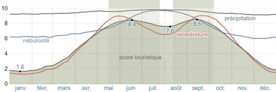 Climat skiathos scores