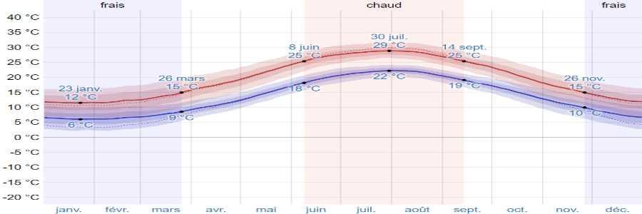 Climat skiathos temperatures