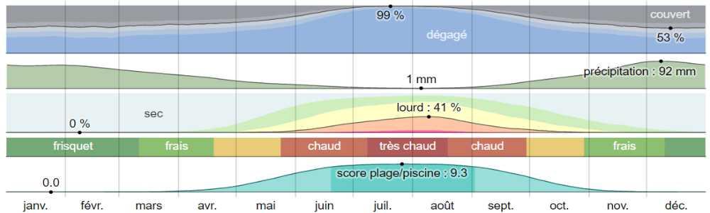 Climat skopelos analyse