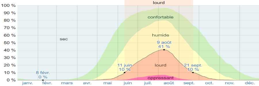Climat skopelos humidite