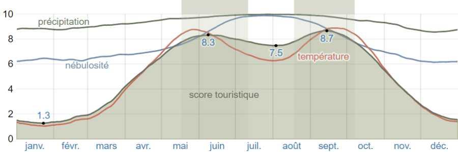 Climat skopelos scores