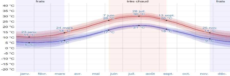 Climat skopelos temperatures