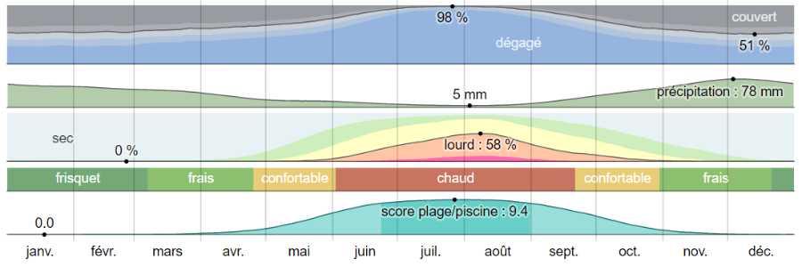 Climat skyros analyse