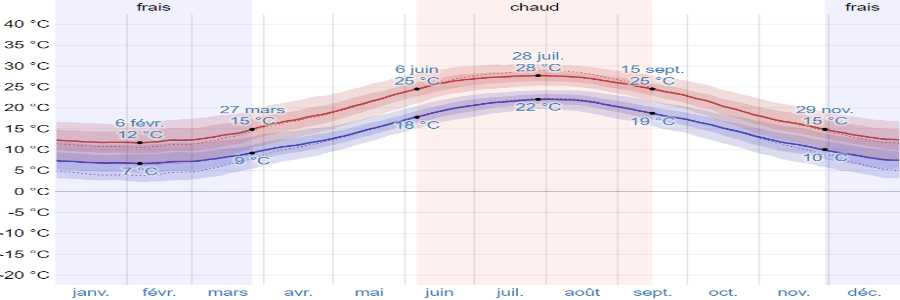 Climat skyros temperatures