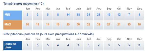 Climat thessalie
