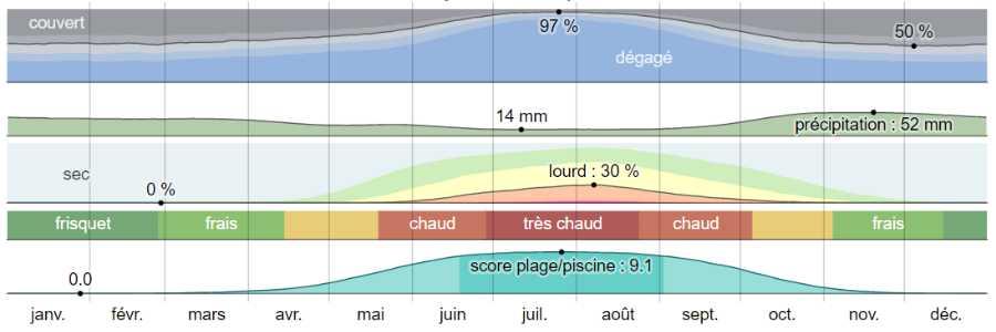 Climat trikeri analyse