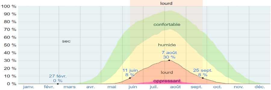 Climat trikeri humidite
