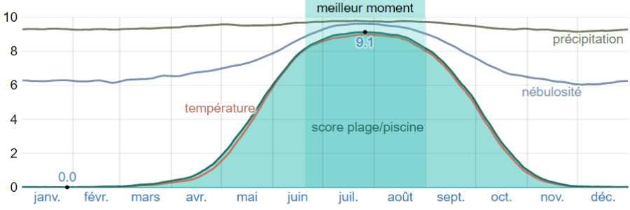 Climat volos bains