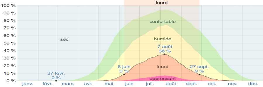 Climat volos humidite