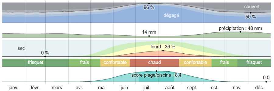 Climat zagora analyse
