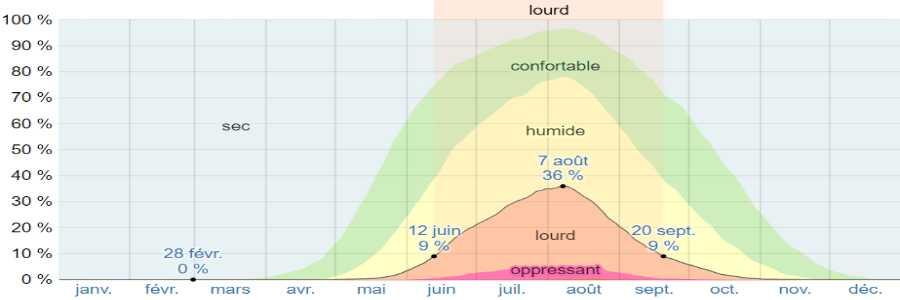 Climat zagora humidite