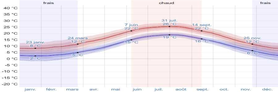 Climat zagora temperatures