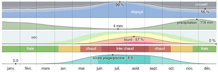 Climat zakynthos analyse