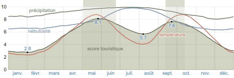 Climat zakynthos scores