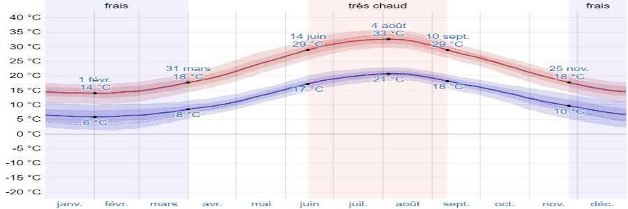 Climat zakynthos temperatures