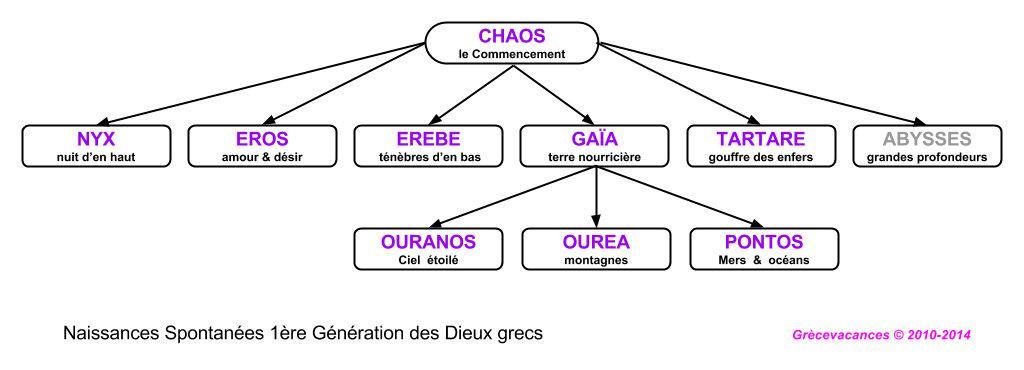 1ere generation dieux grecs spontanes